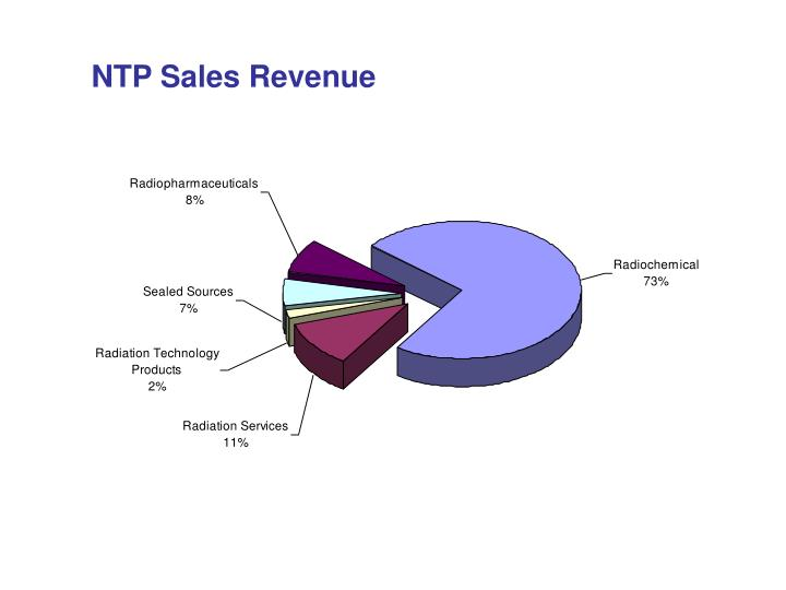 NTP Sales Revenue