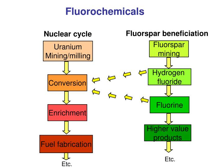 Fluorochemicals