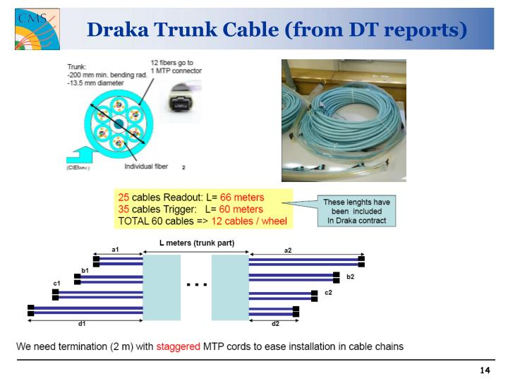 Draka Trunk Cable (from DT reports)