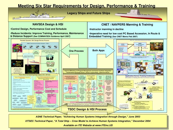Meeting Six Star Requirements for Design, Performance & Training