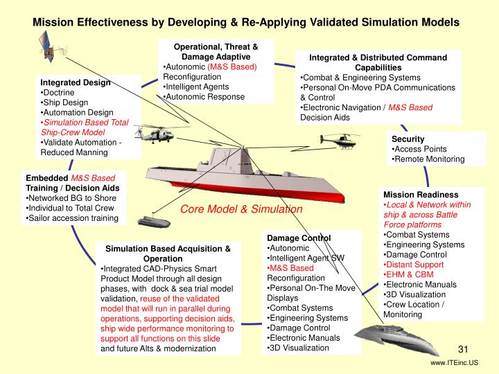 Mission Effectiveness by Developing & Re-Applying Validated Simulation Models