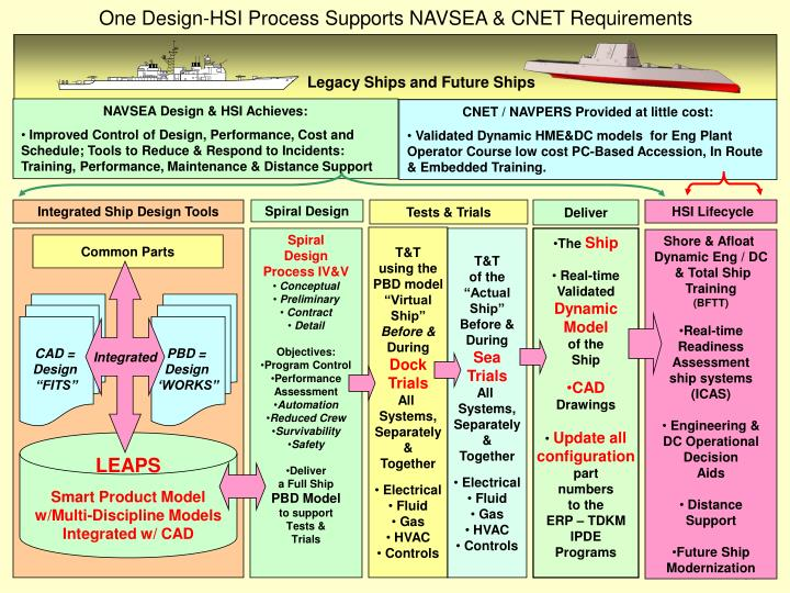 One Design-HSI Process Supports NAVSEA & CNET Requirements