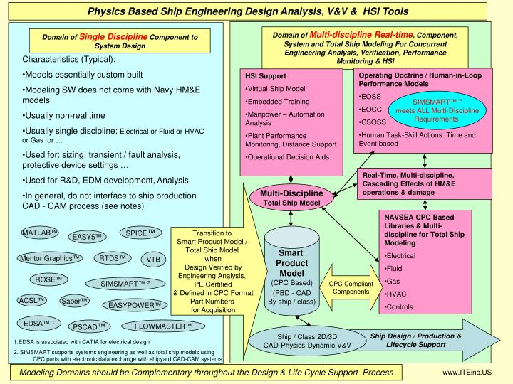 Physics Based Ship Engineering Design Analysis, V&V &  HSI Tools