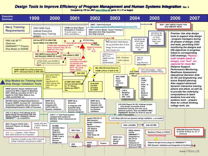 Design Tools to Improve Efficiency of Program Management and Human Systems Integration