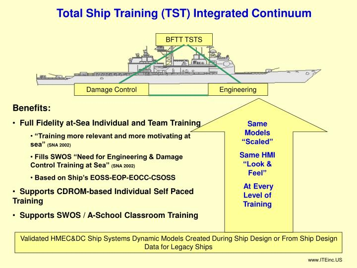 Total Ship Training (TST) Integrated Continuum