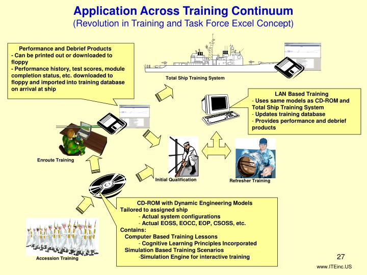 Application Across Training Continuum