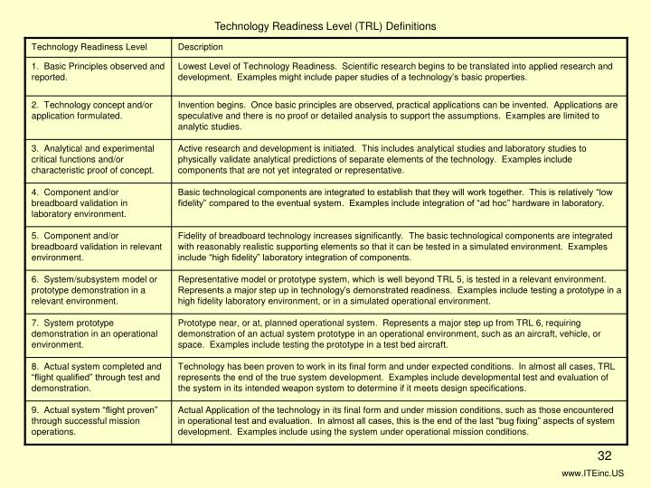 Technology Readiness Level (TRL) Definitions