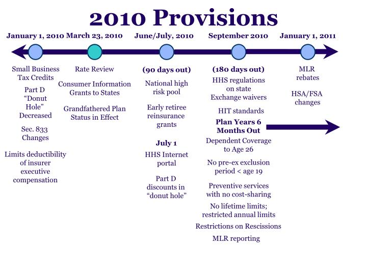 2010 Provisions