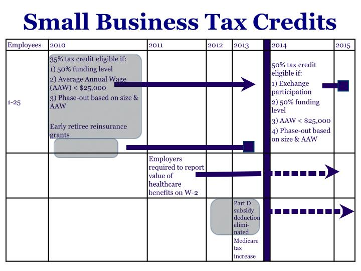 Small Business Tax Credits