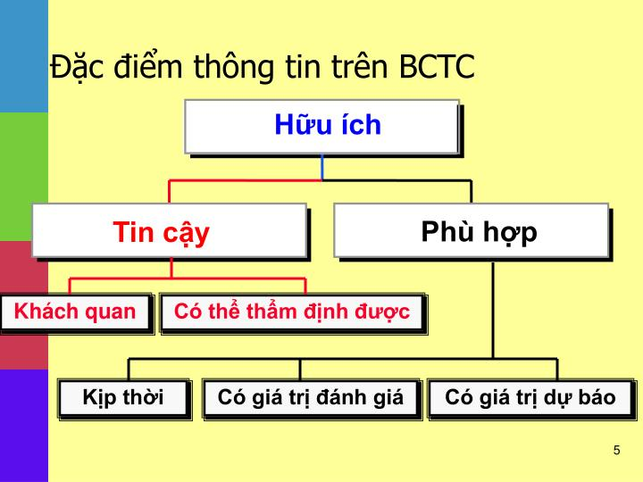 Đặc điểm thông tin trên BCTC