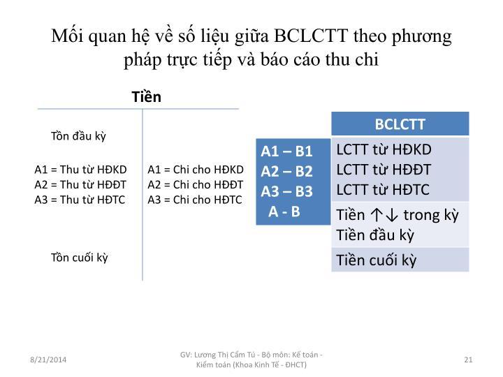 Mối quan hệ về số liệu giữa BCLCTT theo phương pháp trực tiếp và báo cáo thu chi