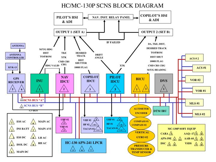 ppt   hc mc   p scns block diagram powerpoint presentation   id    hc mc  p scns block diagram