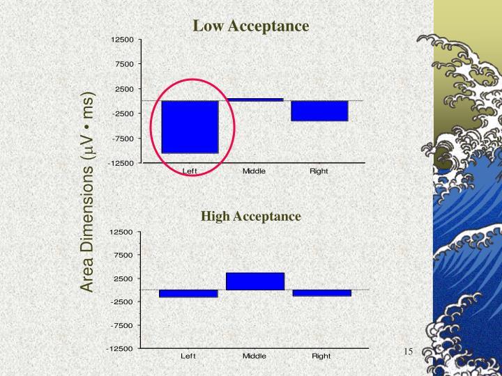 Low Acceptance