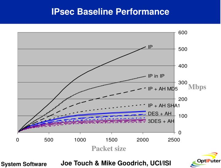 IPsec Baseline Performance