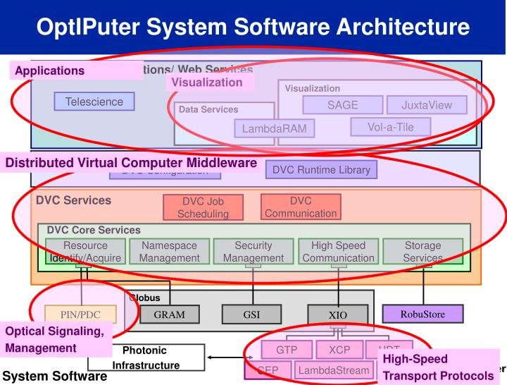 OptIPuter System Software Architecture