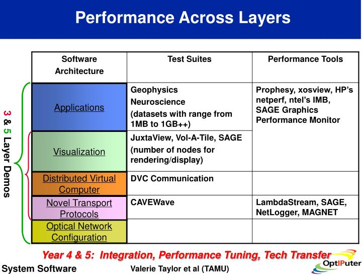 Performance Across Layers