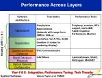 performance across layers
