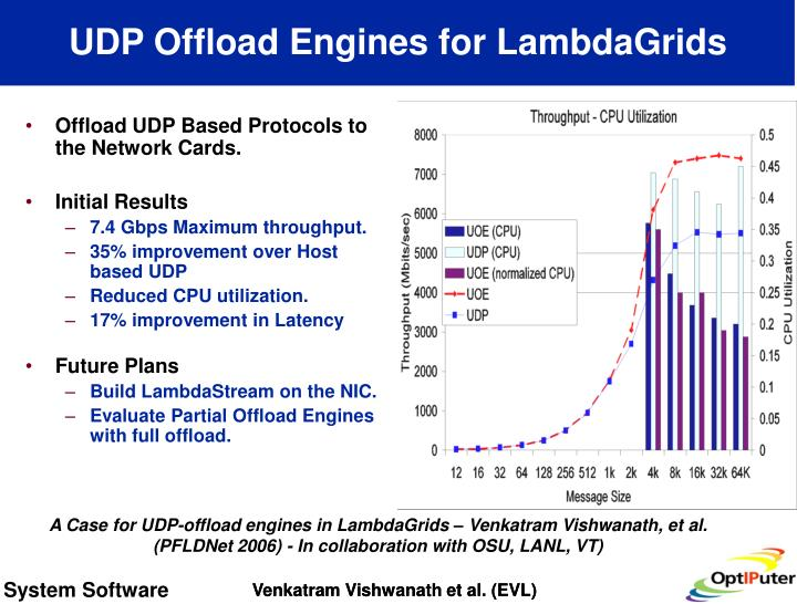 UDP Offload Engines for LambdaGrids