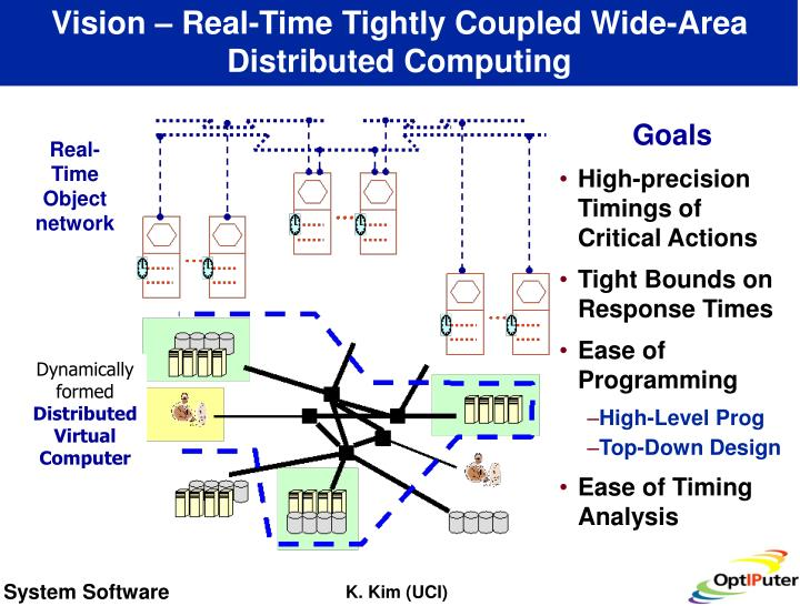 Vision – Real-Time Tightly Coupled Wide-Area