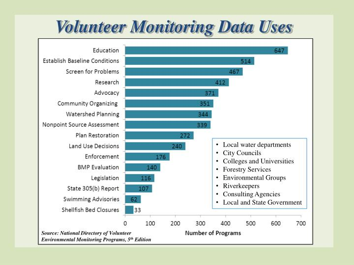 Volunteer Monitoring Data Uses
