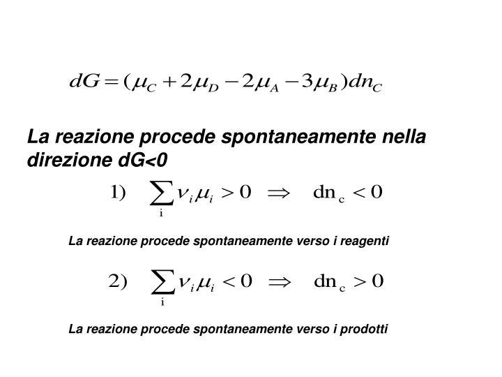 La reazione procede spontaneamente nella direzione dG<0