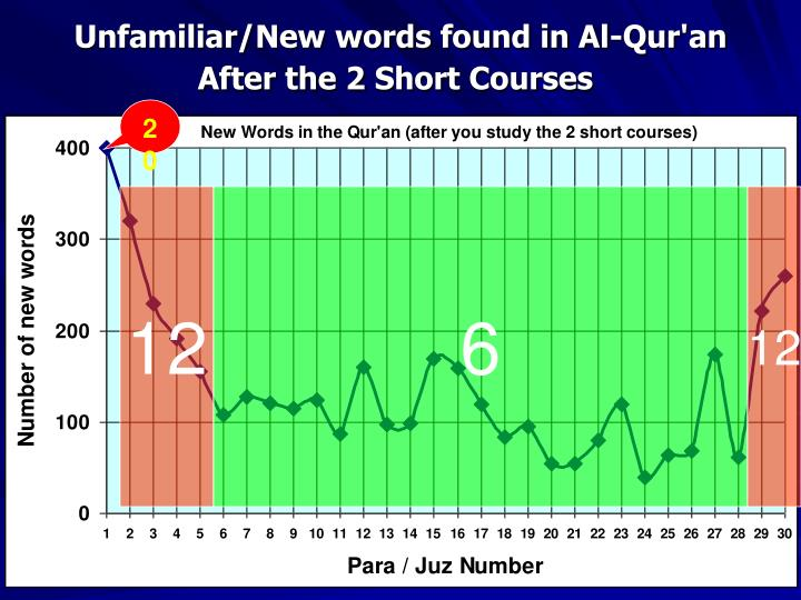 Unfamiliar/New words found in Al-Qur'an