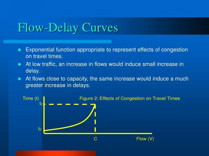 Flow-Delay Curves