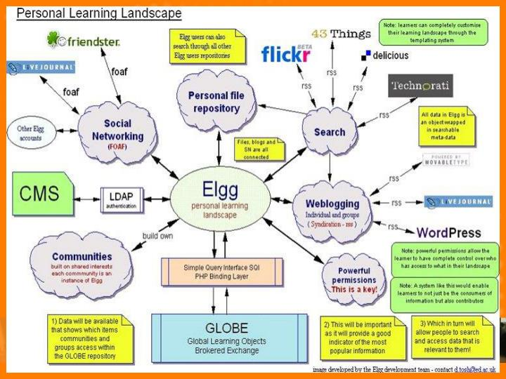 Personal Learning landscape