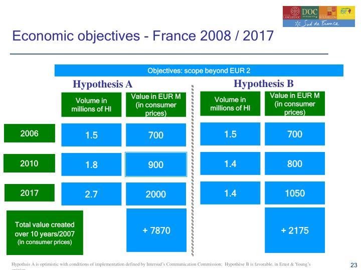 Economic objectives - France 2008 / 2017