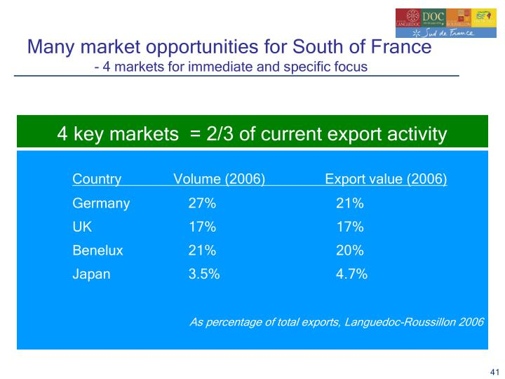 Many market opportunities for South of France