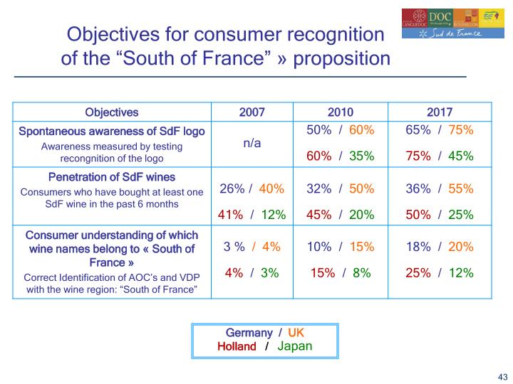 Objectives for consumer recognition