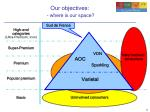 our objectives where is our space