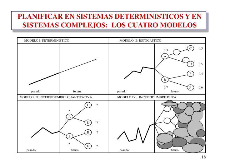 PLANIFICAR EN SISTEMAS DETERMINISTICOS Y EN SISTEMAS COMPLEJOS:  LOS CUATRO MODELOS