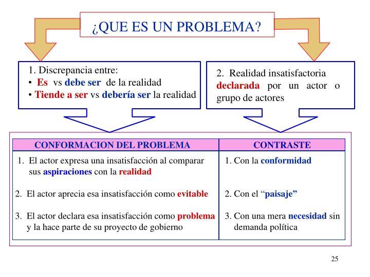¿QUE ES UN PROBLEMA?