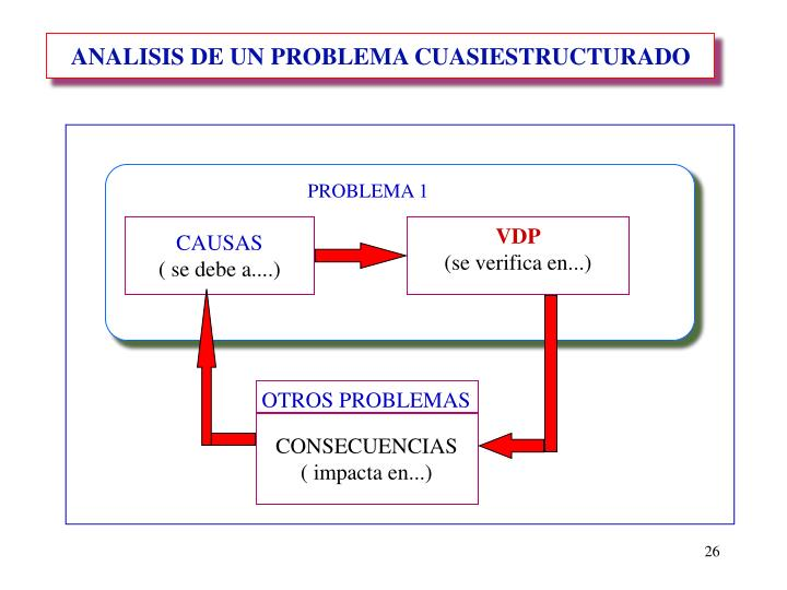 ANALISIS DE UN PROBLEMA CUASIESTRUCTURADO