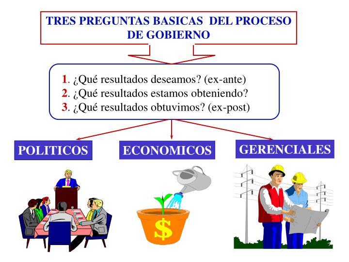 TRES PREGUNTAS BASICAS  DEL PROCESO DE GOBIERNO