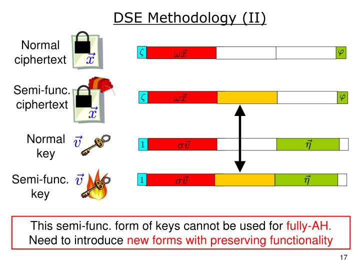 DSE Methodology (II)