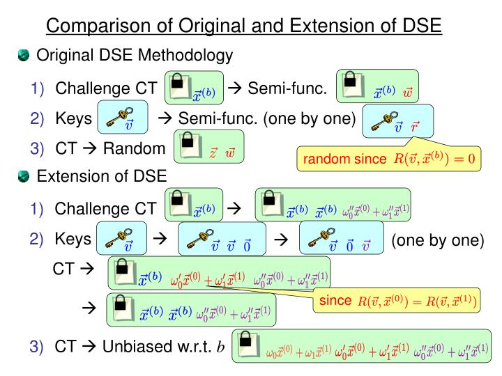 Comparison of Original and Extension of DSE