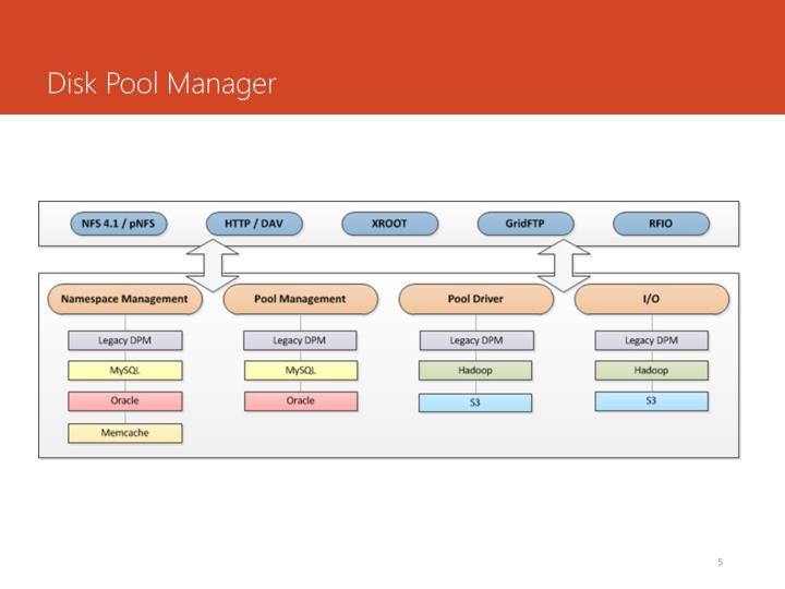 Disk Pool Manager