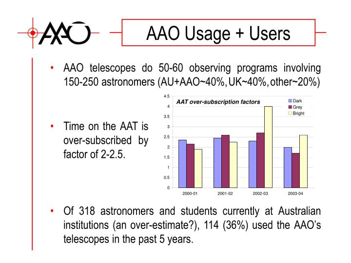 AAO Usage + Users