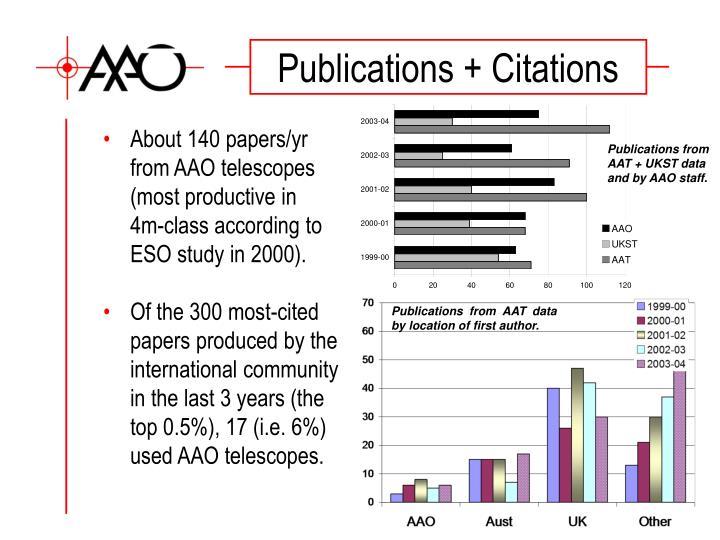 Publications + Citations