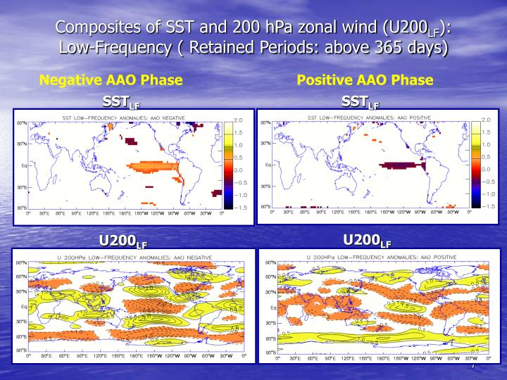 Composites of SST and 200 hPa zonal wind (U200