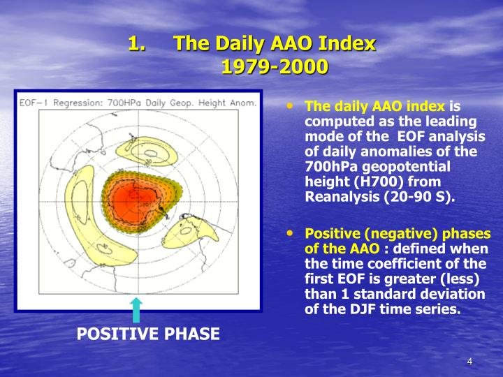 The Daily AAO Index