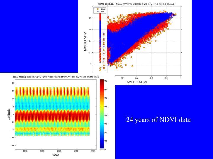 24 years of NDVI data