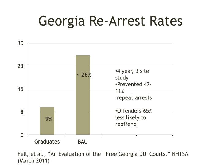 Georgia Re-Arrest Rates
