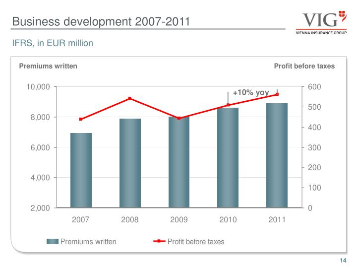 Business development 2007-2011
