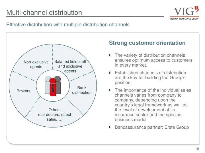 The variety of distribution channels ensures optimum access to customers in every market.