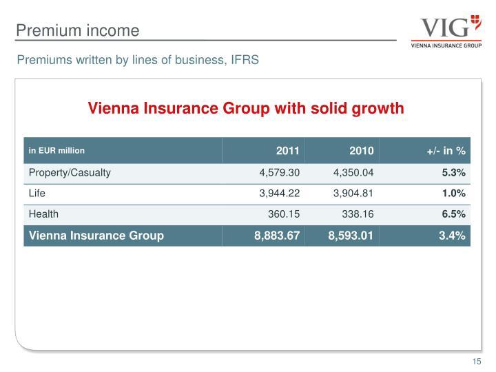 Premium income