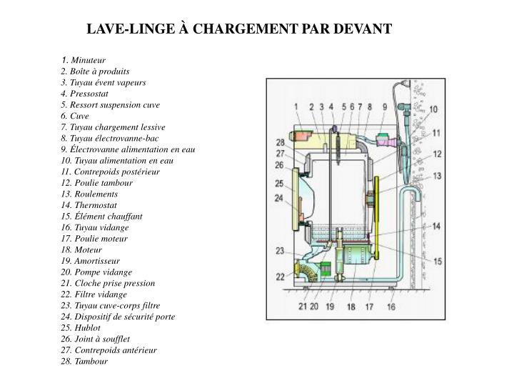 LAVE-LINGE À CHARGEMENT PAR DEVANT