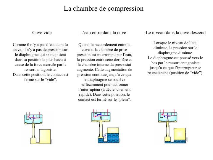 La chambre de compression